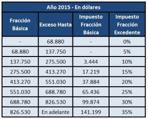 Tabla del impuesto a las herencias 2015