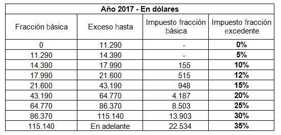 Tabla de Impuesto a la Renta 2017 SRI