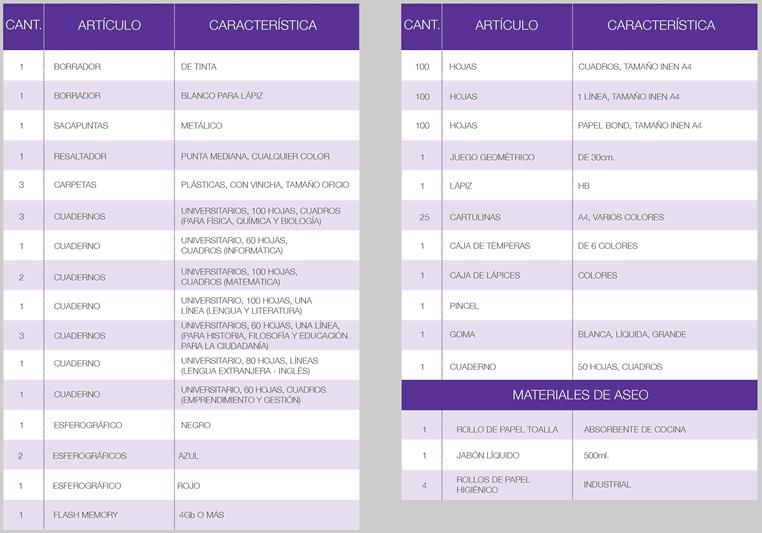 Lista de útiles para primer curso de bachillerato en ciencias y bachillerato técnico