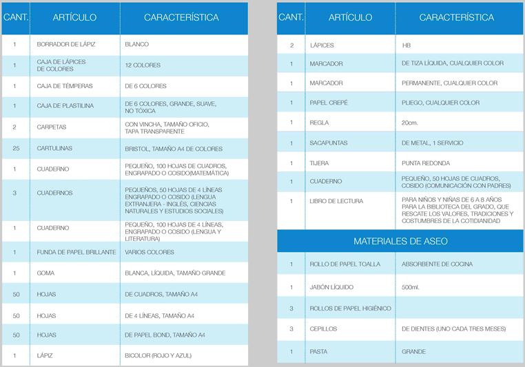 Lista de útiles de segundo a cuarto grado de Educación General Básica
