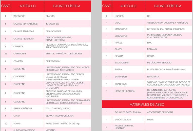 Lista de útiles de quinto a séptimo grado de Educación General Básica