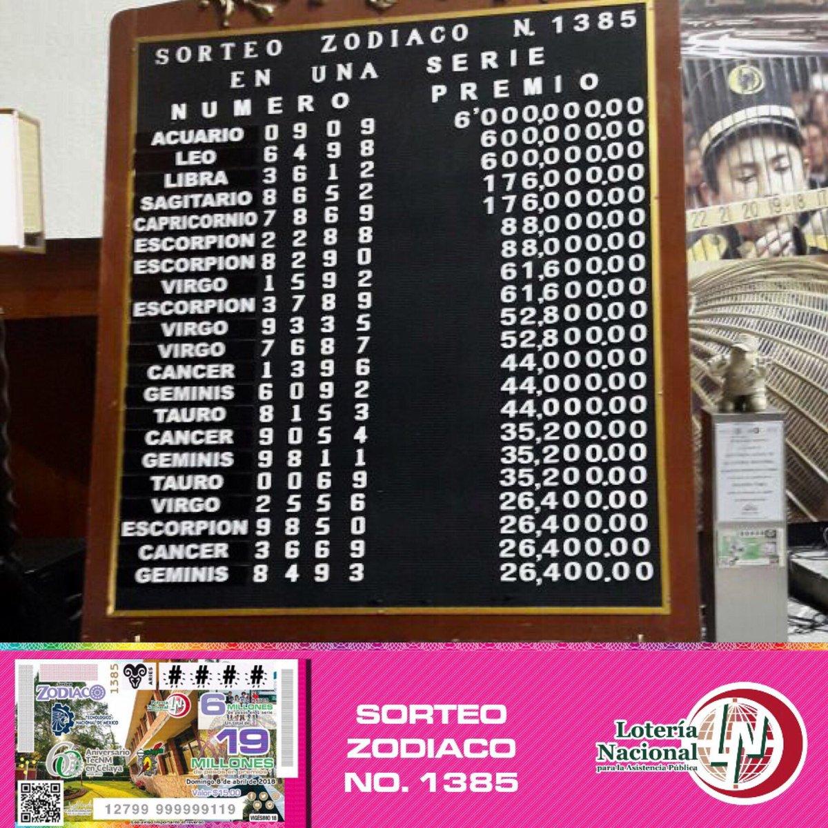 Resultados sorteo zodiaco 1385