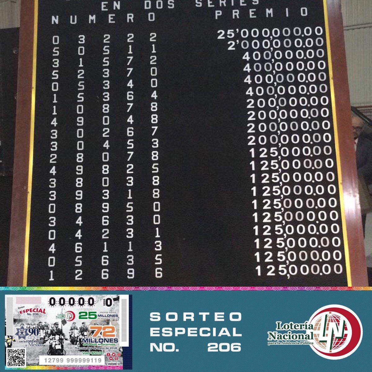 Resultados sorteo especial 206