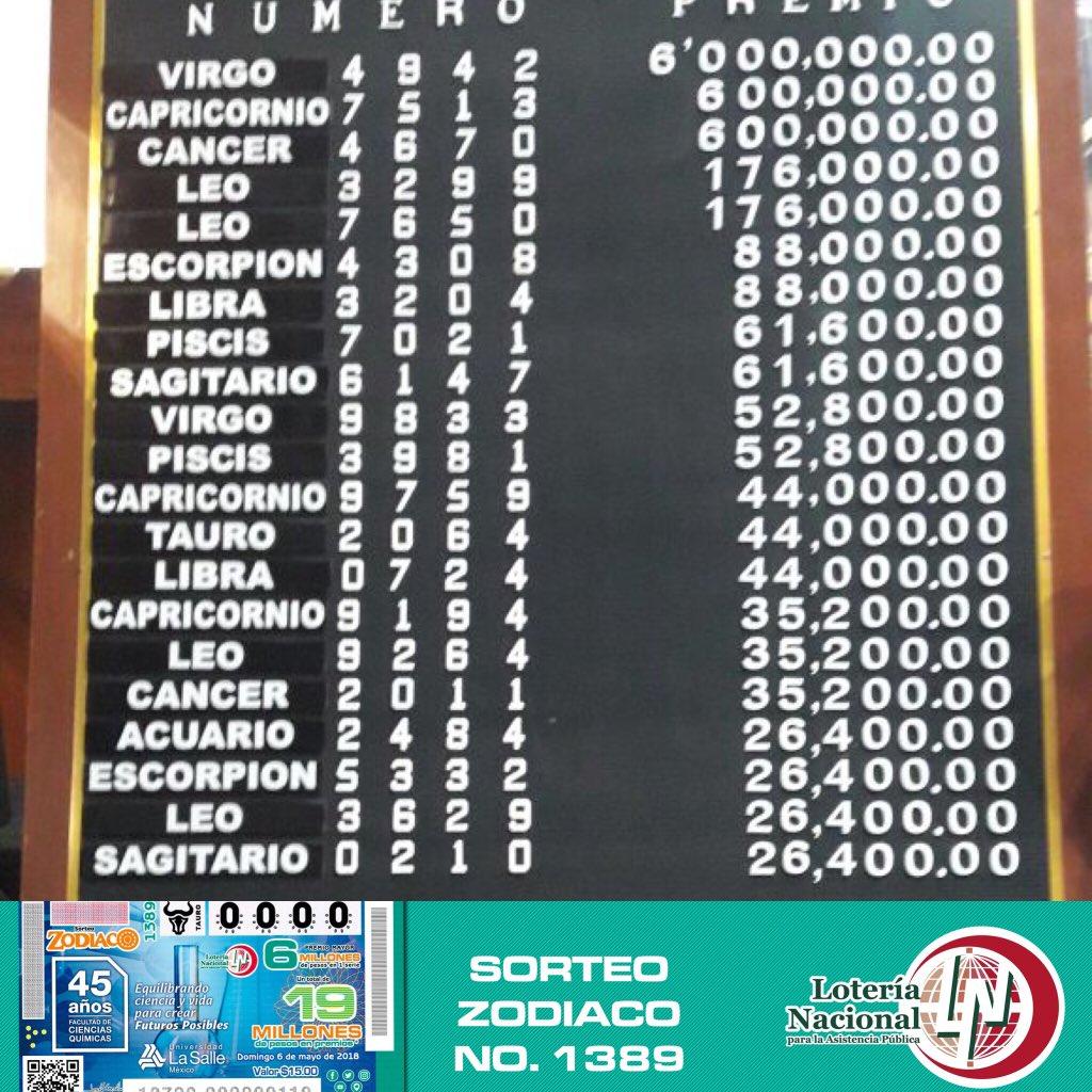 Resultados sorteo zodiaco 1389