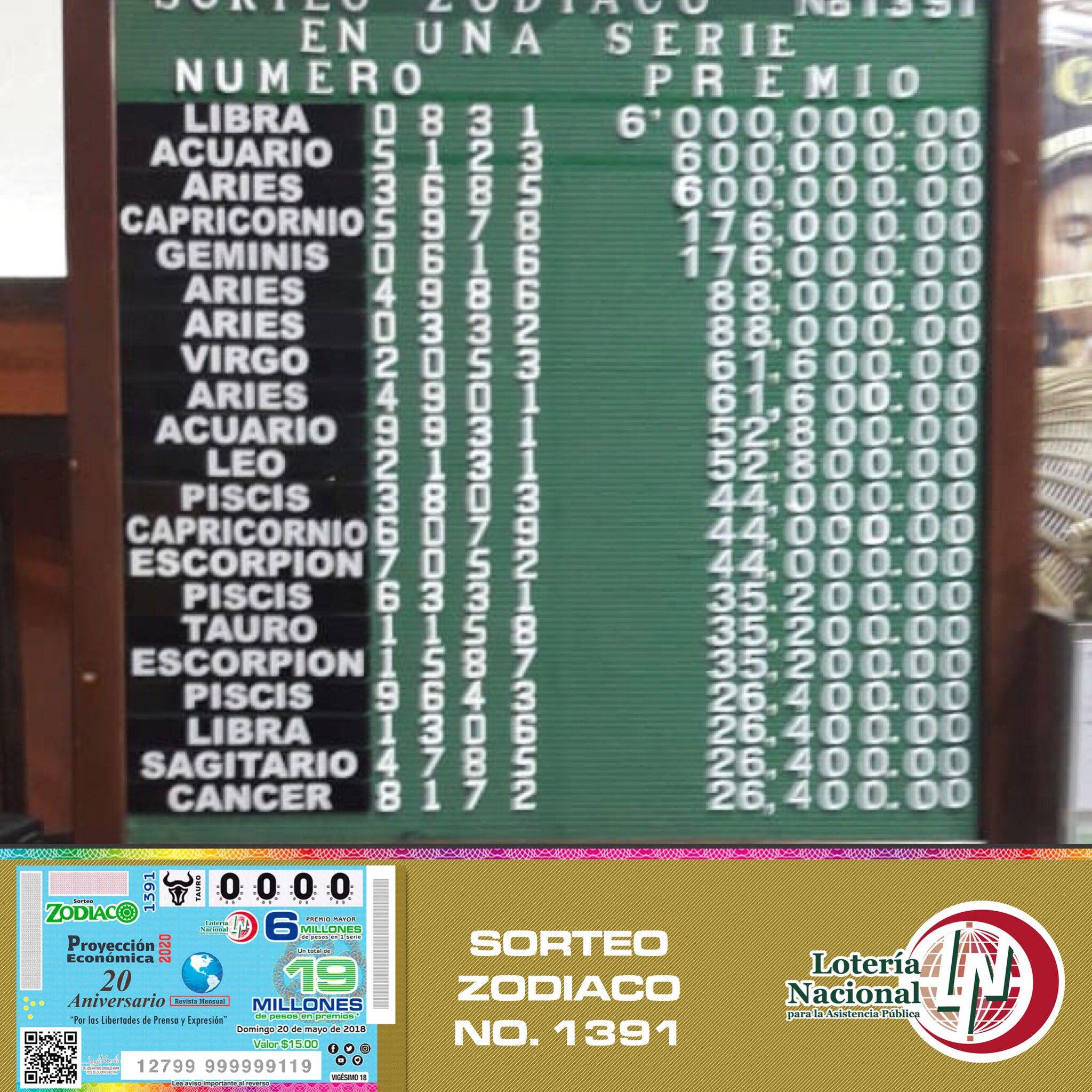 Resultados sorteo zodiaco 1391