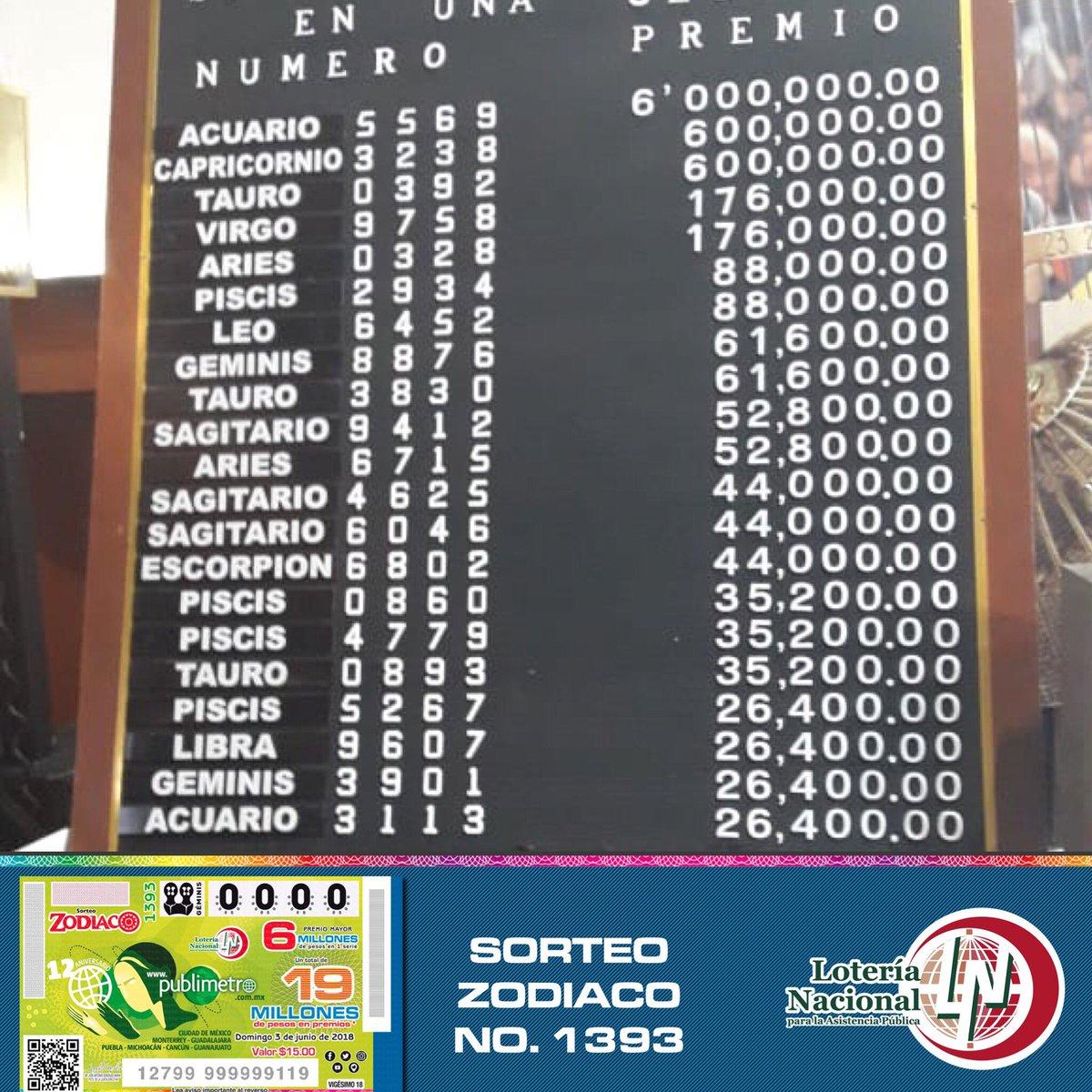 Resultados sorteo zodiaco 1393