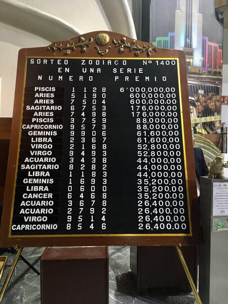 Resultados sorteo zodiaco 1400