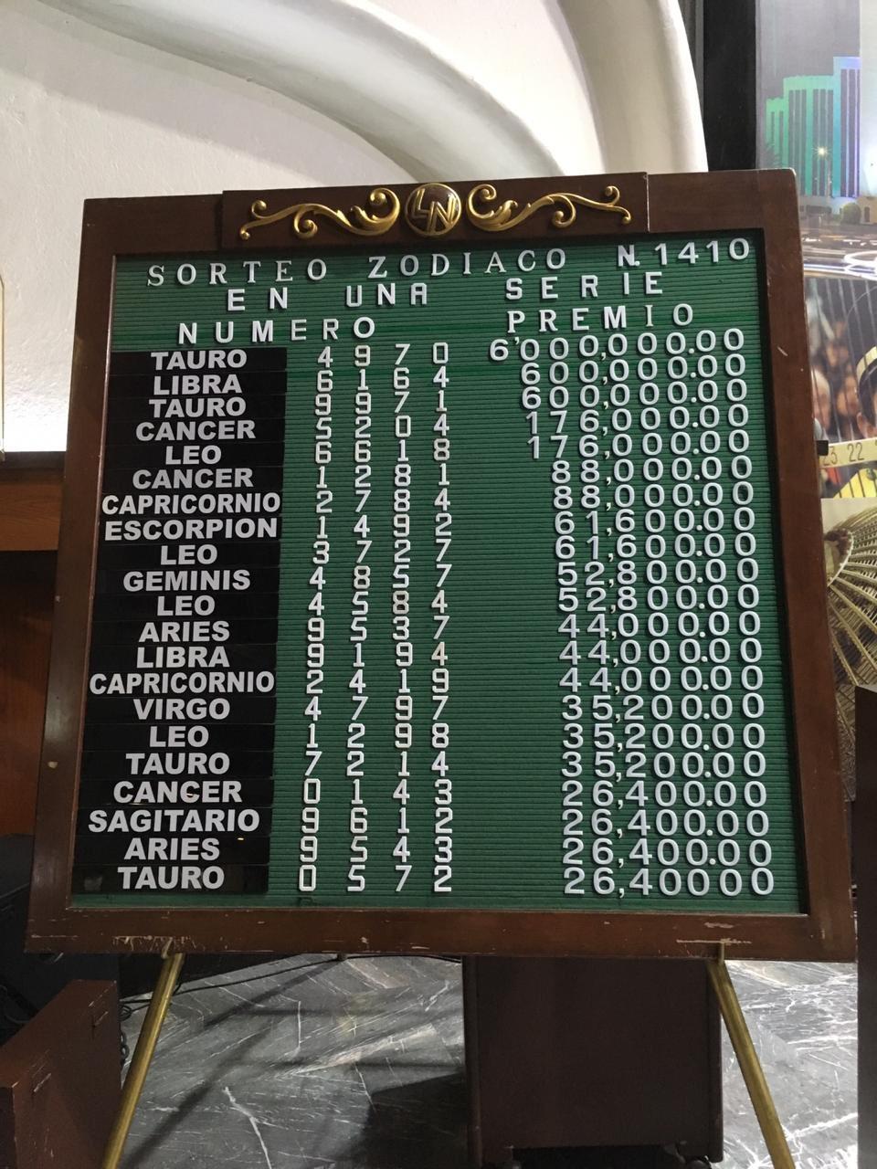 Resultados sorteo zodiaco 1410