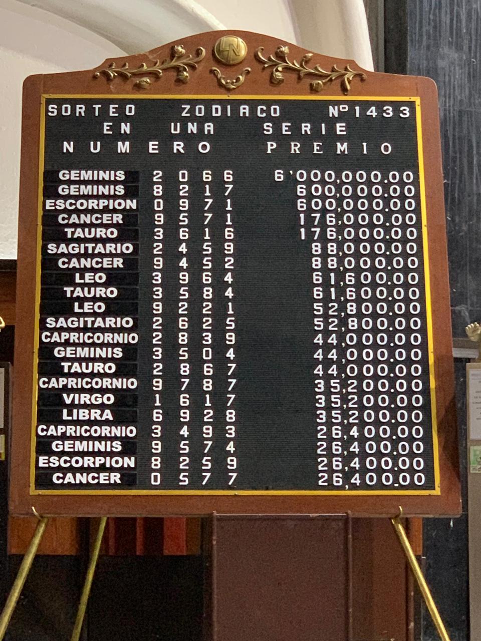 Resultado Sorteo Zodiaco 1433