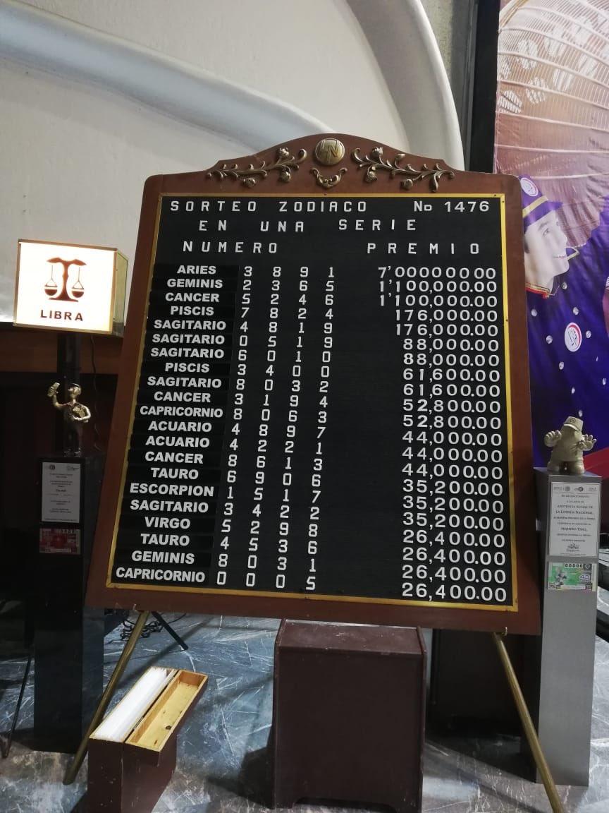 Resultado sorteo zodiaco 1476